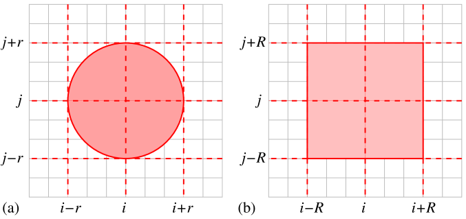 (Color online) Schematic depiction of the coupling topology used for the FHN model of Eqs.(