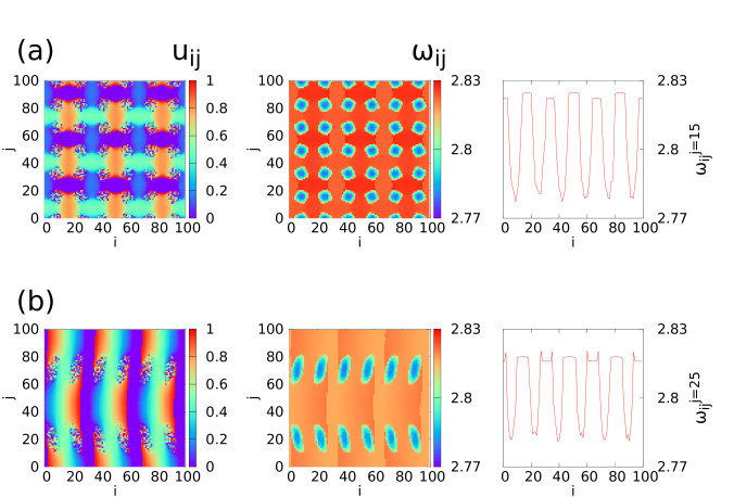 (Color online) LIF system: (a) Grid chimera, (b) Double-spotted line. (a) and (b) patterns are formed starting from two different random initial conditions. Left panels: snapshots of