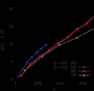 The eigenvalue density