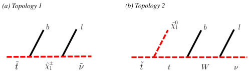 The two signal decay topologies under consideration in this paper. In diagram (a), a stop (antistop) decays to a bottom (antibottom) quark and a positively (negatively) charged on-shell chargino; the chargino decays into an antilepton (lepton) and sneutrino (antisneutrino). In diagram (b), the stop (antistop) decays to a top (antitop) quark and a neutralino. The top (antitop) in turns decays to a bottom (antibottom) quark and a positively (negatively) on-shell charged