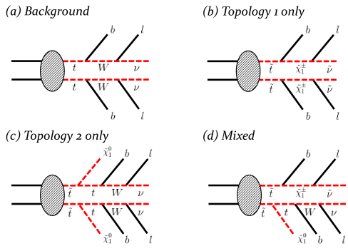 The four event topologies considered in this paper. Diagram (a) gives the background event topology, where the top quarks decay leptonically, i.e.,as in Fig.