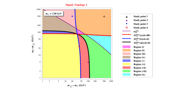 The division of stop-chargino-sneutrino mass parameter space into regions, which are defined by which of the background endpoints are violated by signal events in which both stops decay according to Topology 1. The sneutrino mass has been set to