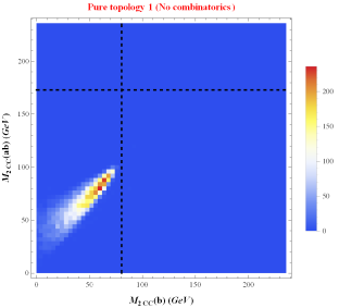 The correlation between the two best performing variables from Fig.