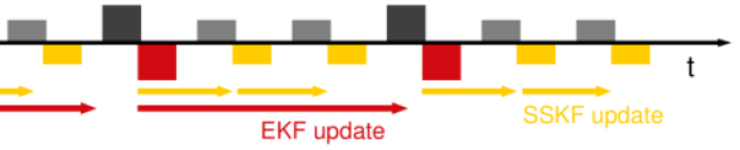 Approximate delay compensation. The EKF accurately estimates the car state (red) up to the most recent low frequency measurement (black). Fast, non-delayed measurements (grey) are incorporated into a high frequency, temporary estimate (yellow) using the SSKF. This method locally approximates the model as an LTI system with stationary noise distributions.