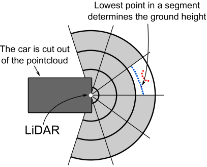 Angular and radial segmentation of the LiDAR scan for ground removal. The number of segments is reduced for illustrational purposes. The experimental setup is run with 12 radial and 7 axial segments.