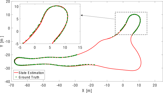 The position from the state estimatior (red) and the ground truth from the laser tracker (green circles) can be seen. The laser tracker could not follow the car at some locations due to its speed. The RMSE is