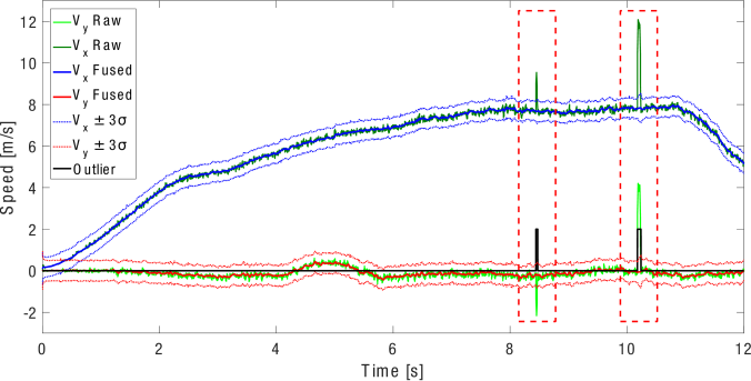 Longitudinal and lateral velocity estimates (blue and red) and their