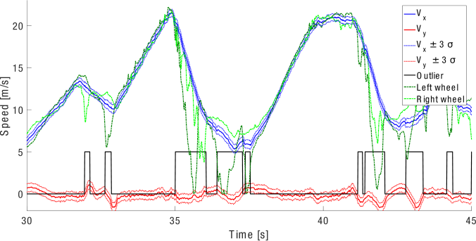 Longitudinal and lateral velocity estimation (blue and red) and their