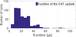 The runtime of the EKF update (left) and the SSKF update (right) with delays are shown. For this setup with the most delayed measurement varying from