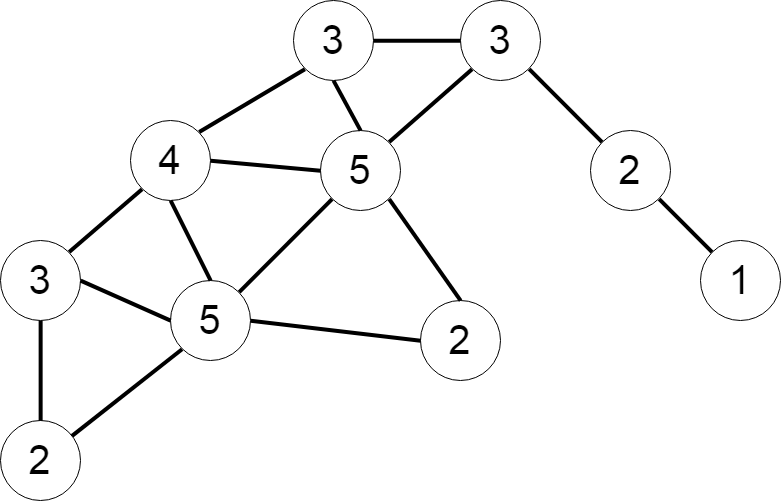 Graph of example in Figure