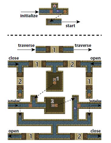 Zelda's door gadget from