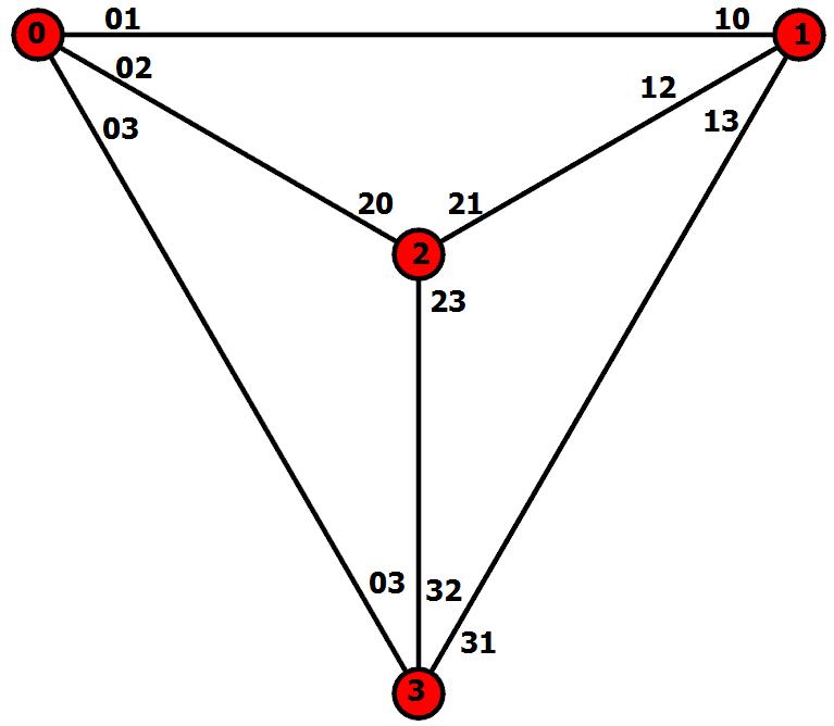 3-regular planar graph.