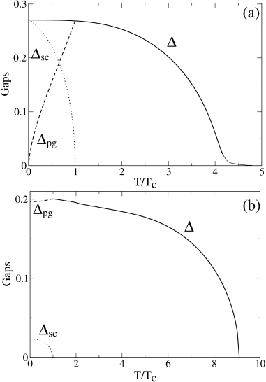 Energy gaps for intrinsic (a) and extrinsic (b) cases. Solid lines are the total excitation gaps, dotted lines the superconducting order parameters and dashed lines the pseudogaps below