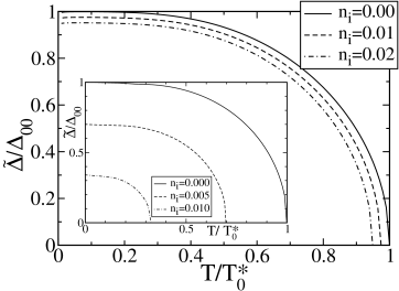 Temperature dependencies of the full excitation gaps for the intrinsic case at strong (