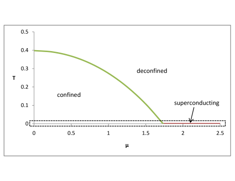 Phase diagram of our model gauge theory with