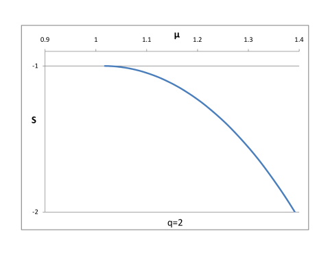 Action vs chemical potential for soliton with scalar solutions, taking