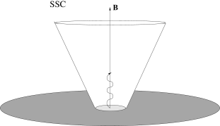 An illustration of the possible different types of X-ray emission mechanisms in a jet. (a) External Comptonization (EC) of seed photons from an accretion disk and/or from the CMB; (b) Synchrotron Self-Comptonization (SSC) photons emitted by the jet plasma.