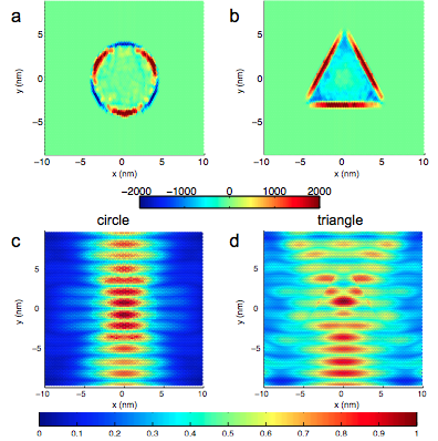 Spatial maps of the PMF in the central scattering cell used in the transport calculations for the representative cases of a circular (a) and a triangular (b) nanobulge. The PMF calculated according to eq.(