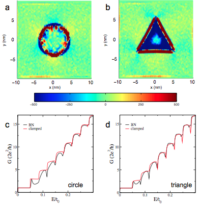 (Color online) The top row shows the PMF spatial distribution for (a) circular and (b) triangular bubbles on h-BN substrate. Bottom rows show the onductance as a function of