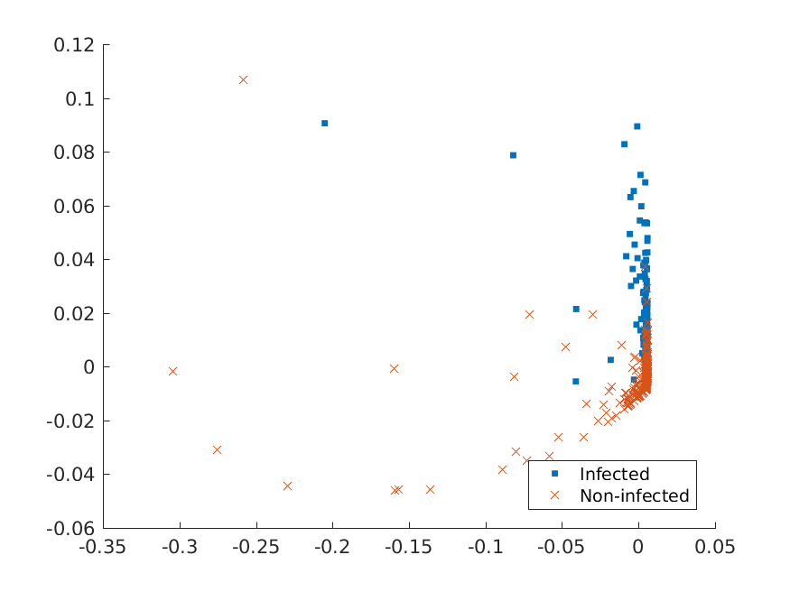Plot the kPCA representation corresponding to the two largest eigenvalues obtained using four different kernels on the training set with postoperative window size equal to 20. The patients are color coded according to their labels (infected with SSI or not).