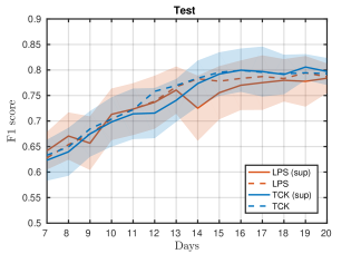 Mean F1-score over 10 runs on training (left) and test set (right) and standard errors obtained using the TCK and LPS kernels, followed by kPCA to 10 dimensions and a kNN-classifier with with