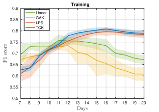 Mean F1-score over 10 runs on training (left) and test set (right) and standard errors obtained using four different MTS kernels, followed by kPCA and k-means. Out-of-sample data is clustered using a kNN classifier. The green line represents a linear kernel, yellow the global alignment kernel, red the learned pattern similarity kernel and blue the time series cluster kernel.