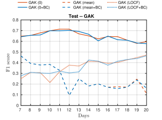 Mean F1-score over 10 runs on training (left) and test set (right) obtained using the linear kernel and GAK with six different imputation methods, followed by kPCA and k-means. Out-of-sample data is clustered using a kNN classifier. Standard errors are not shown for increased readability.