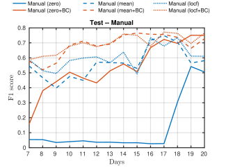 Mean F1-score over 10 runs on training (left) and test set (right) obtained using the static, manually extracted features in combination with a linear kernel and six different imputation methods, followed by kPCA and k-means. Out-of-sample data is clustered using a kNN classifier. Standard errors are not shown for increased readability.