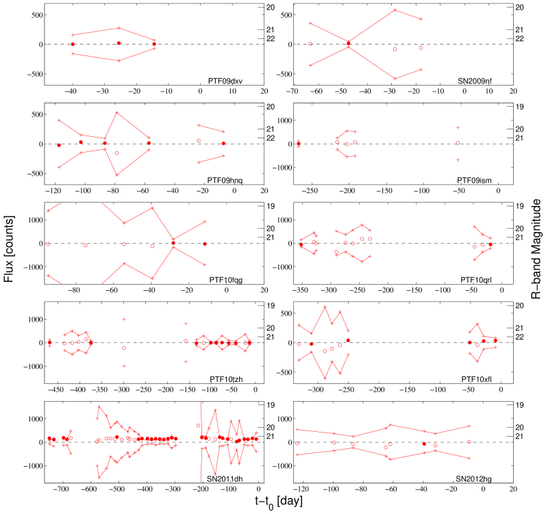 The pre-explosion light curves of the first ten SNe (names are listed in each panel; compare Table