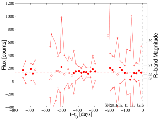The binned pre-explosion light curve of SN2011dh. The reference images are chosen to be after the explosion, hence the flux of the progenitor has not been subtracted. No observations deviate by more than 5
