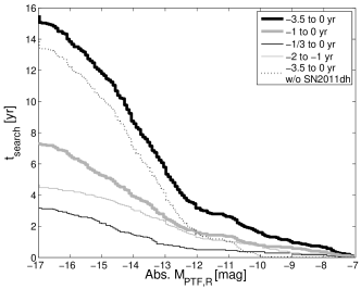 The absolute-magnitude dependent control time for the complete sample, during which the SN locations were observed and no precursors were detected above the given magnitude. The various curves are for precursors taking place at different time ranges prior to the SN explosion (see legend). The curve normalization and shape are determined by the amount of data and the SN distances. SN2011dh accounts for most observations at the brightest magnitudes and the dotted line shows the effect of removing it from the sample. Additional curves display the control time for shorter periods before the explosion. The limiting magnitudes per bin for all SNe are listed in Table