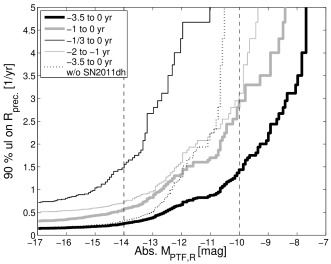 The upper limits on the average precursor rate per SN calculated based on the control time shown in Figure