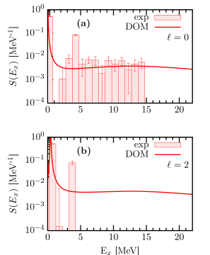 Spectral strength as a function of excitation energy in