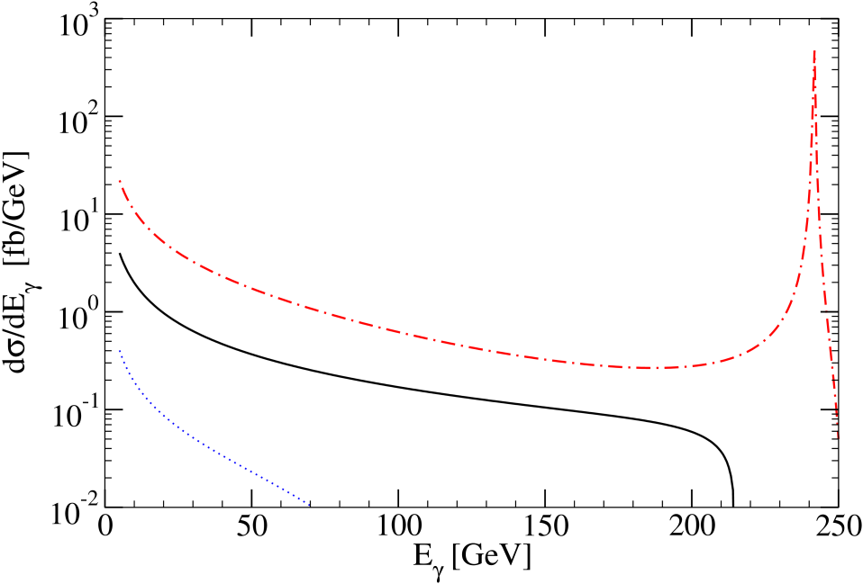 (a) Photon energy distributions for