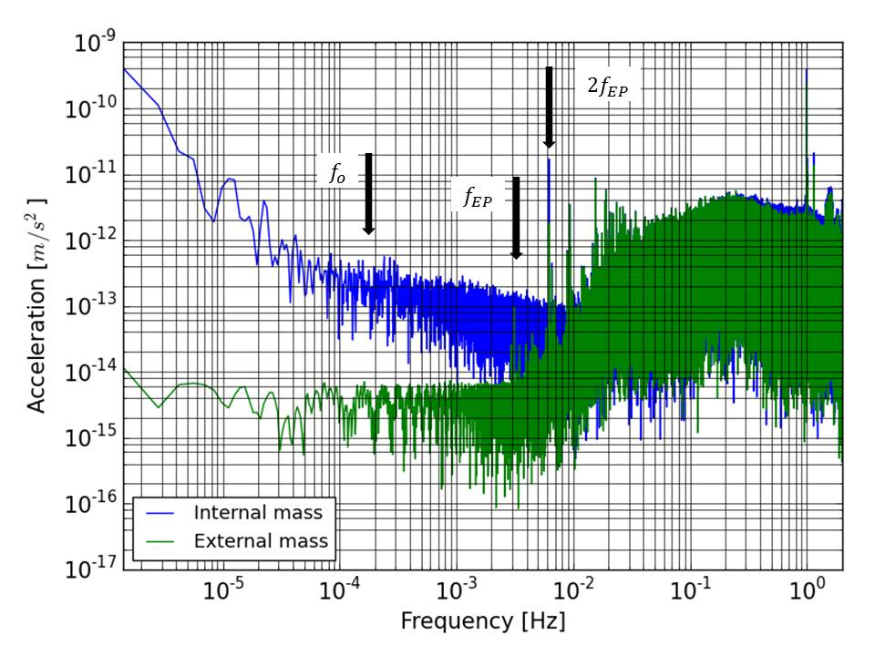 FFT of the SUEP acceleration measurement along X for the inner mass (IS1 –blue) and the outer mass (IS2 –green) over 120 orbits. The IS2 test-mass output provides the measurements to the drag-free loop (which has a bandwidth of about 0.01 Hz).