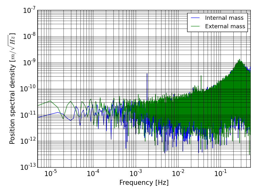 Spectral density of the test-mass position measurement along X: SUEP (left) and SUREF (right)