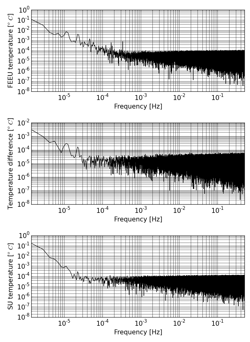 SUEP temperature variations: FEEU (upper panel), difference of temperature inside SU between 2 probes separated by 159 mm along