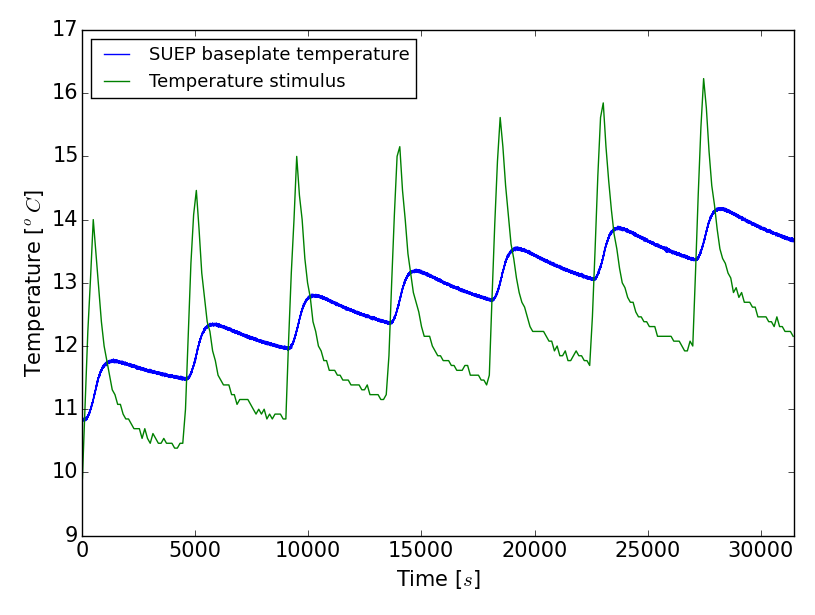 Profile of the temperature stimulus (switch on of a resistor during 200sec periodically every 4500sec –green) and resulting temperature variations at the SUEP baseplate interface (blue).