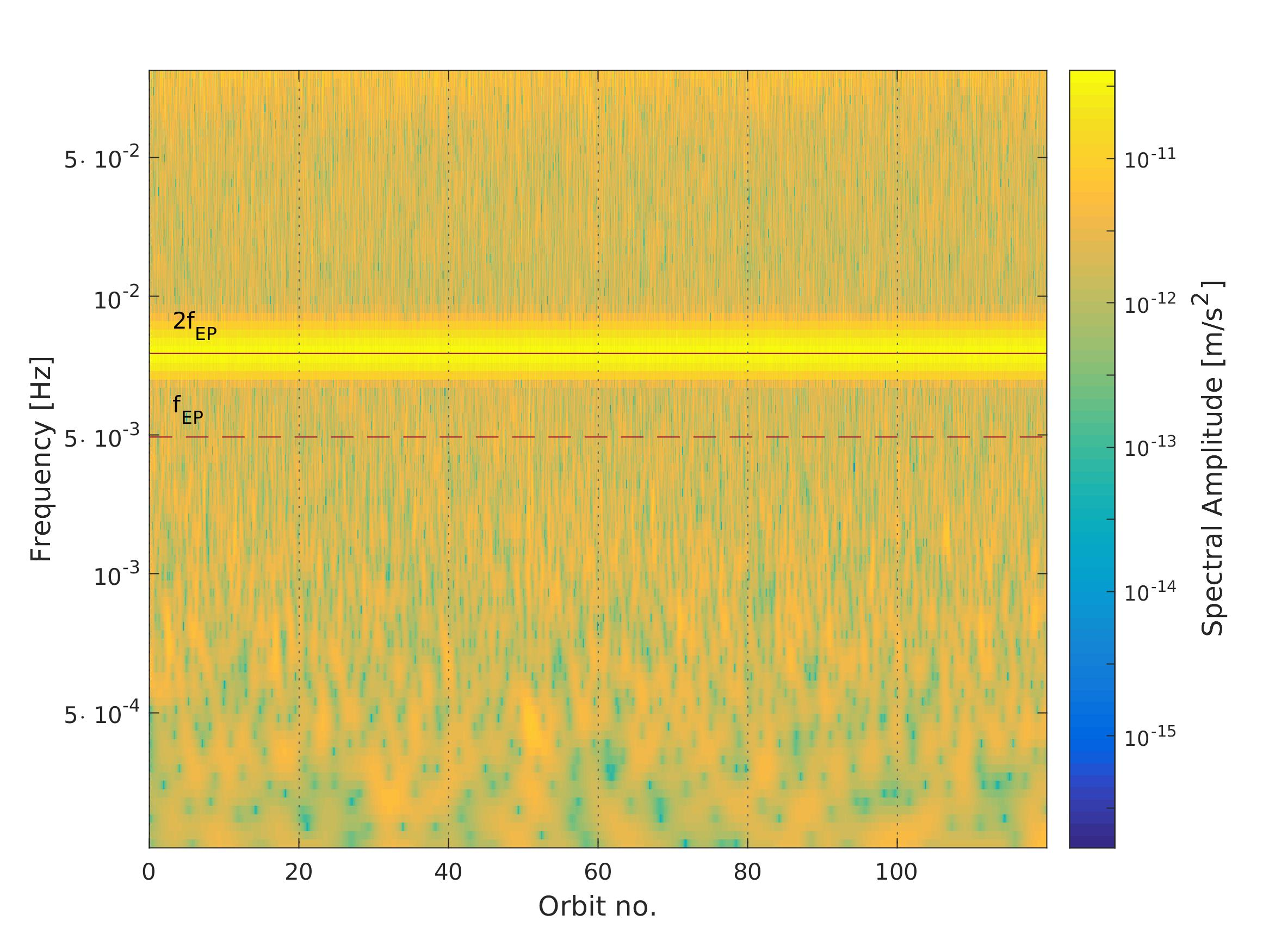 Wavelet representation of SUEP difference of acceleration measurement. The solid horizontal line indicates the characteristic frequency