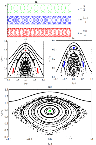 (Color online) (a) Examples of electron trajectories along the sample edge for several values of