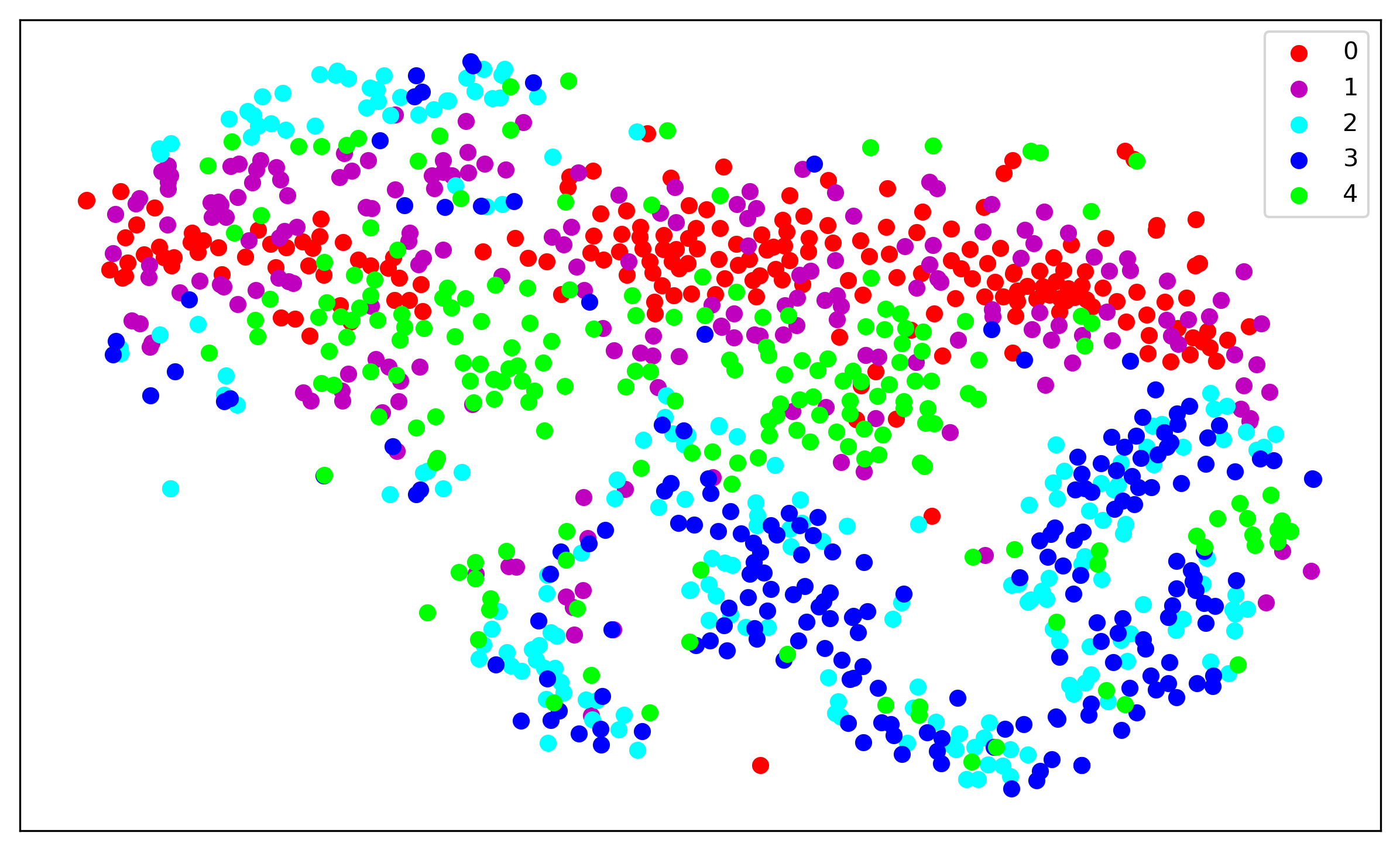 Map of raw samples on the training-1000 subset.
