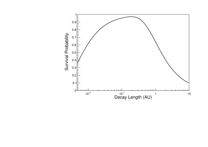 Probability that CREs produced in the decays of a mediator travelling from the Sun to the Earth can reach the Earth as a function of the decay length of the mediator.