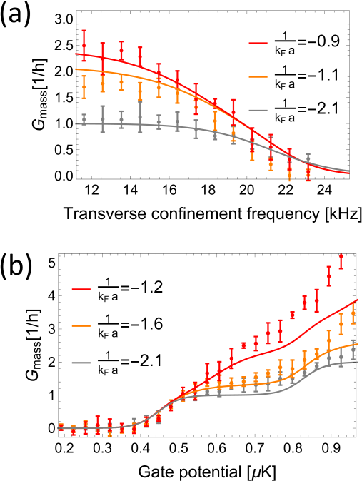 Comparison of the present theory with the ETH experiment in the particle conductance for different interaction strengths