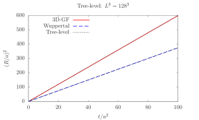 Left panel: smearing radius squared in the tree level theory as a function of the flow time. GF and Wuppertal agree with the theoretical expectations. Right panel: smearing radius squared of one configuration of the H101 ensemble (