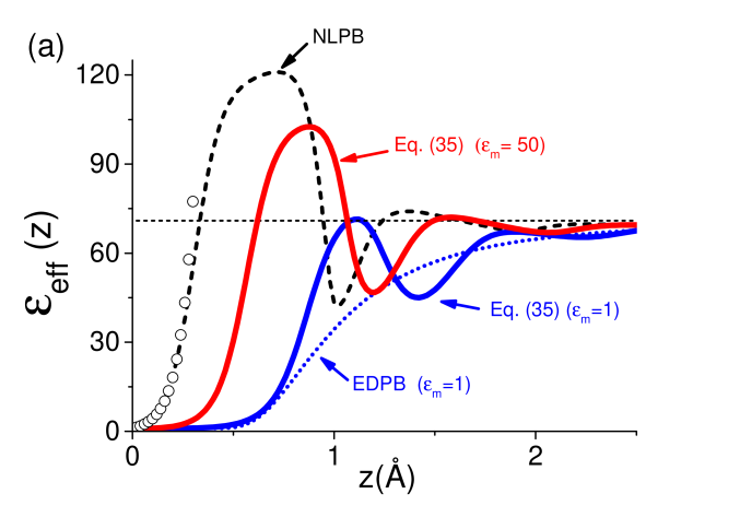 (Color online) (a) Effective dielectric permittivity profile and (b) rescaled polarization charge density obtained from Eq.(