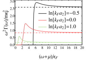 (Color online) (a) Momentum distribution for