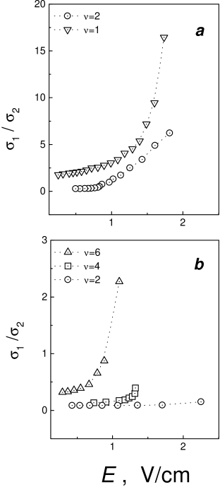 Dependences of the ratio of the real and imaginary components of high-frequency electrical conductivity