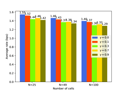 The average sum-rate versus cellular network scalability for trained DQNs with different