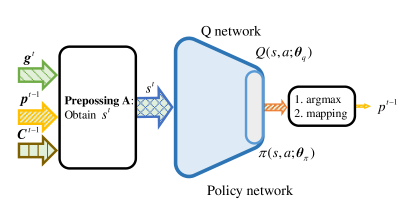 An illustration of data flow graph with