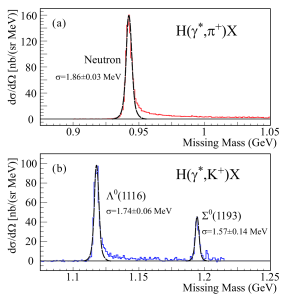 (Color online) The missing mass spectrum for (a)